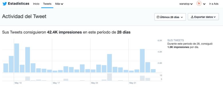 actividad tweet