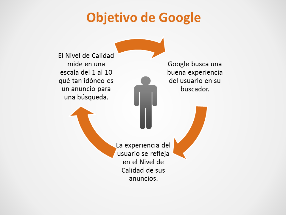 Experiencia del usuario Google