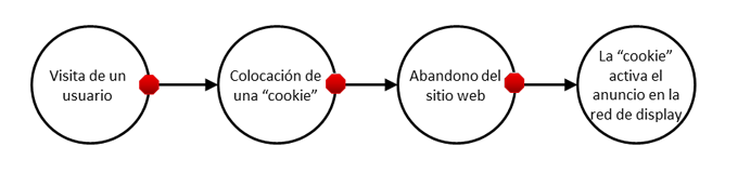 Cómo funciona Remarketing AdWords
