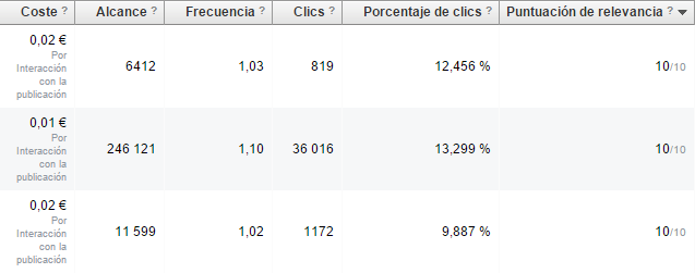 puntuacion 10 facebook ads