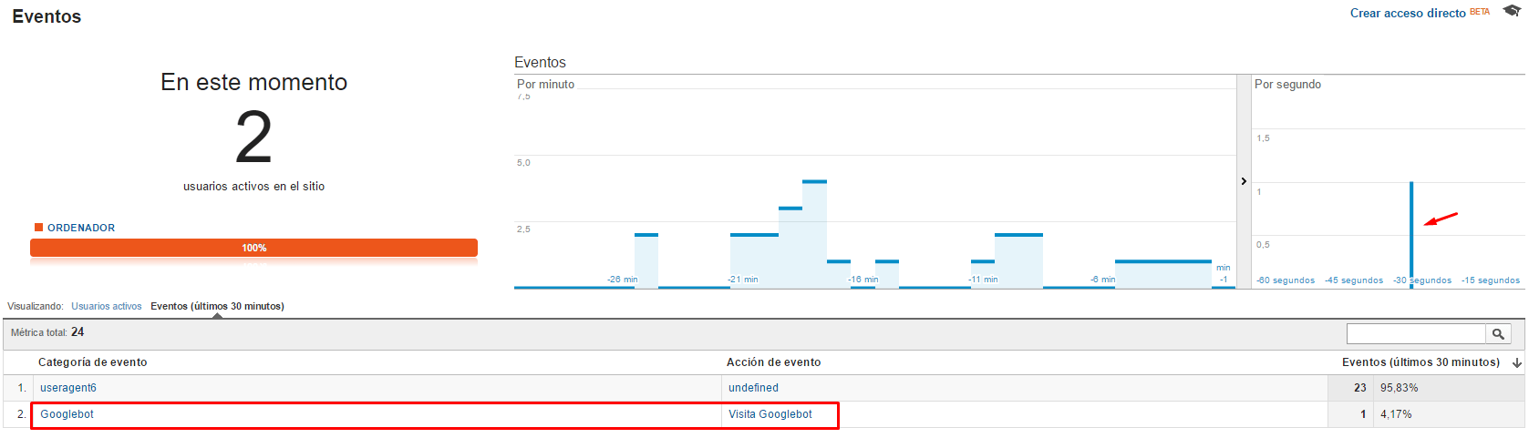 visita-googlebot-analytics