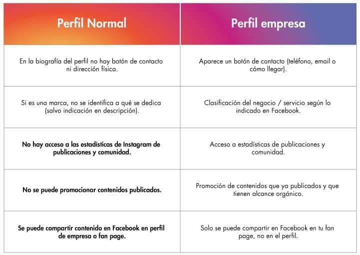 diferencia-perfil-persona-empresa-instagram
