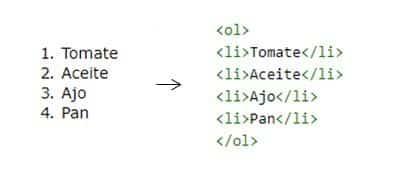 HTML lista ¿Qué es y cómo alcanzar la posición cero de Google?