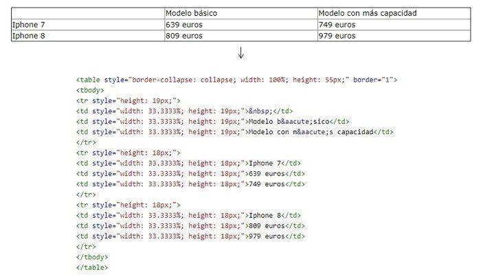 HTML tabla posicion cero ¿Qué es y cómo alcanzar la posición cero de Google?