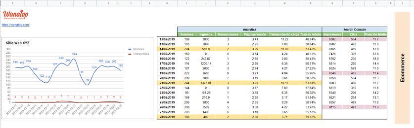 dashboard seo ¿Cómo crear un Dashboard SEO con Google Spreadsheets?