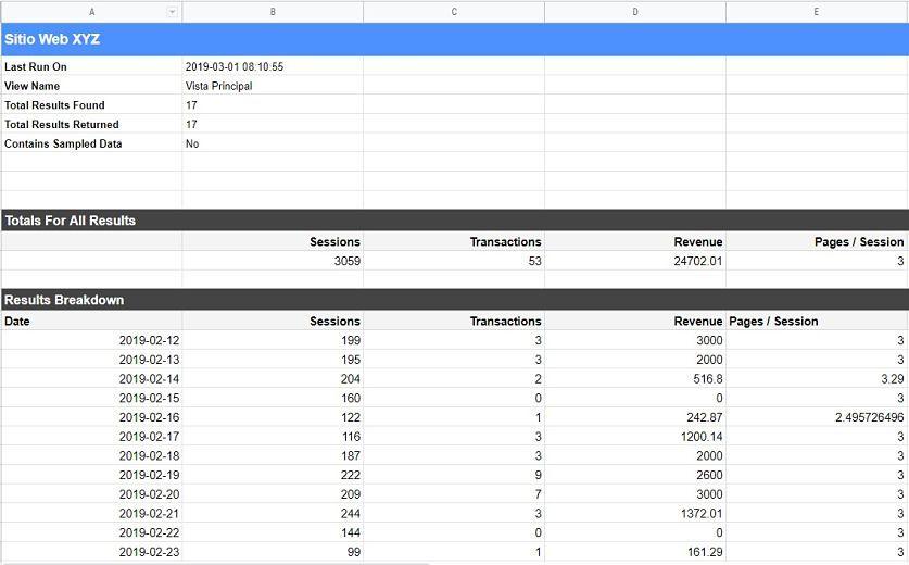 datos spreadsheets ¿Cómo crear un Dashboard SEO con Google Spreadsheets?