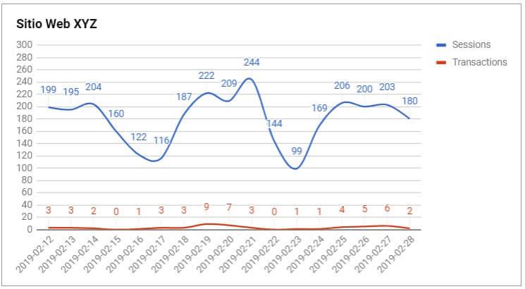 grafico spreadsheets ¿Cómo crear un Dashboard SEO con Google Spreadsheets?