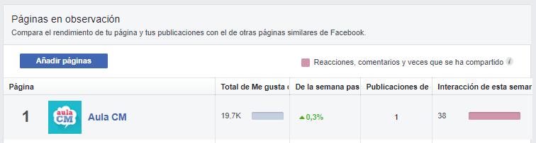 paginas en observacion Cómo espiar a tu competencia en Facebook