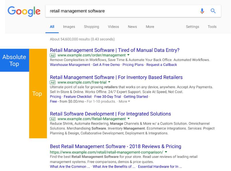 posicion superior google ads Fin de la métrica posición media en Google Ads