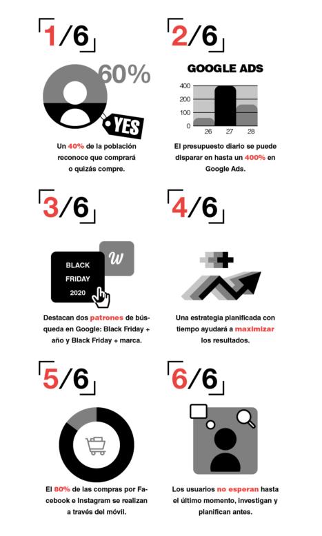 infografia black friday