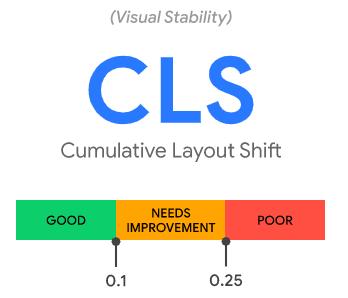 cls Core Web Vitals: los nuevos factores para posicionamiento SEO