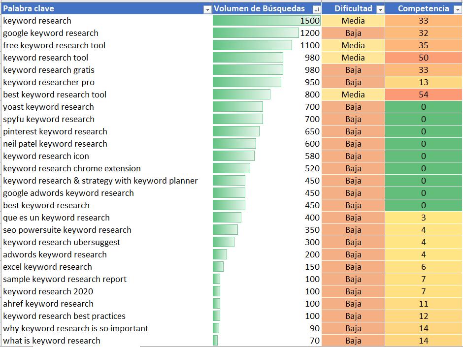 como hacer keyword research formato condicional Keyword research: Guia para realizar tu propio estudio de palabras clave