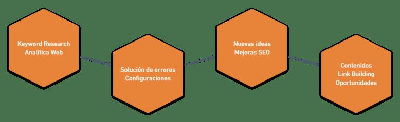 fases estrategia seo
