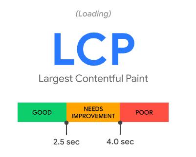 lcp Core Web Vitals: los nuevos factores para posicionamiento SEO