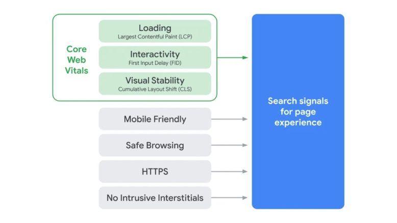 search page experience graphic 1 Core Web Vitals: los nuevos factores para posicionamiento SEO