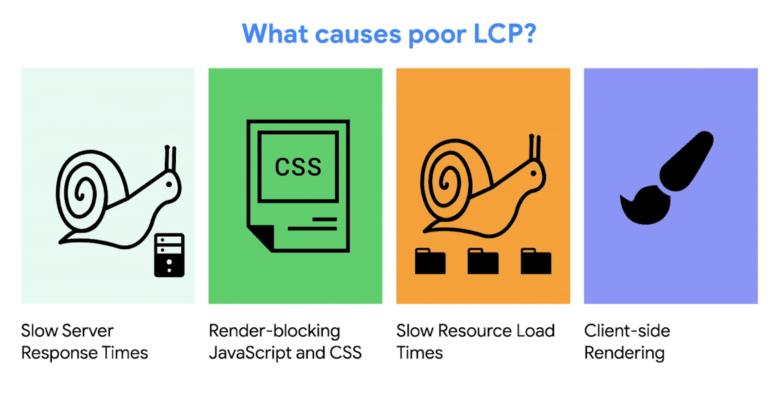 que causa poor lcp Core Web Vitals: los nuevos factores para posicionamiento SEO